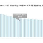 CWO Chart Shiller Cape