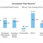 CWO chart on annualized total returns