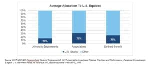 CWO chart on average allocation to US equities