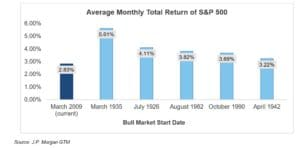 CWO Chart on Avg. Monthly Total Return of S&P 500