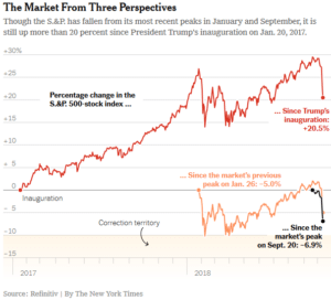 CWO market commentary - view from three perspectives