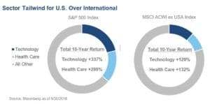 CWO Chart on Sector Tailwind for U.S. Over International