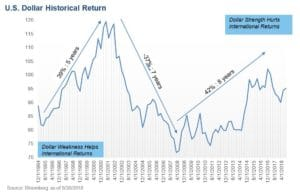 CWO Chart on US Dollar Historical Return