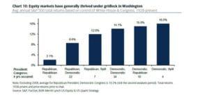 CWO Midterm Election S&P gridlock