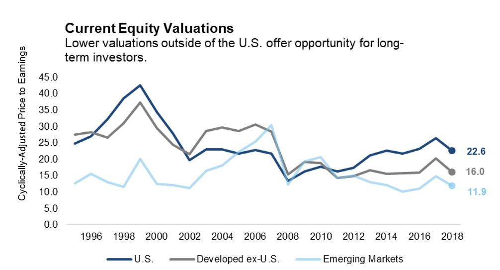 Current Equity Valuations chart