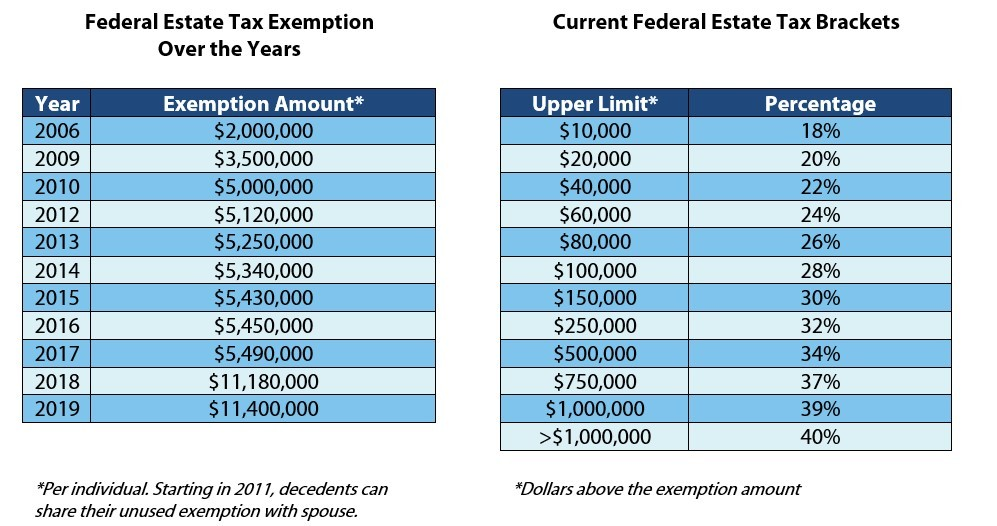Federal Estate Tax Exemption and Tax Bracket charts
