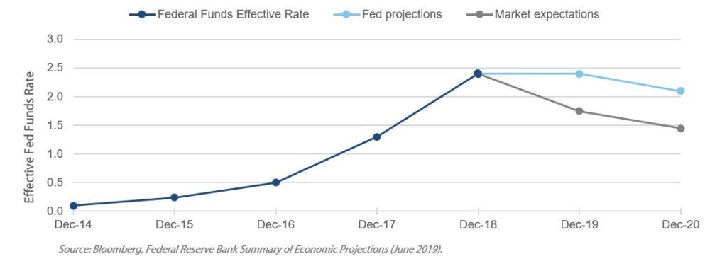Graph with effective fund rates, fed projections and market expectations