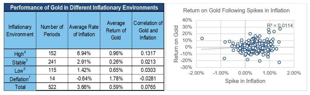 Chart on performance of gold in different inflationary environments