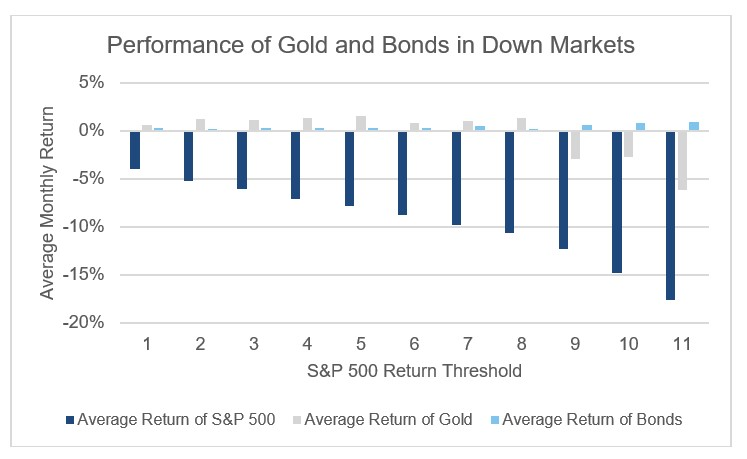 chart of performance of gold and bonds in down market