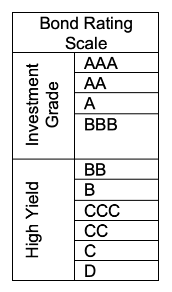 Bond Rating Scale