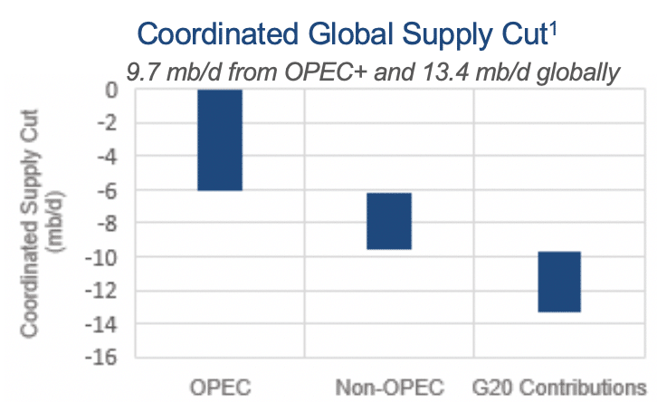 Coordinated Global Supply Cut