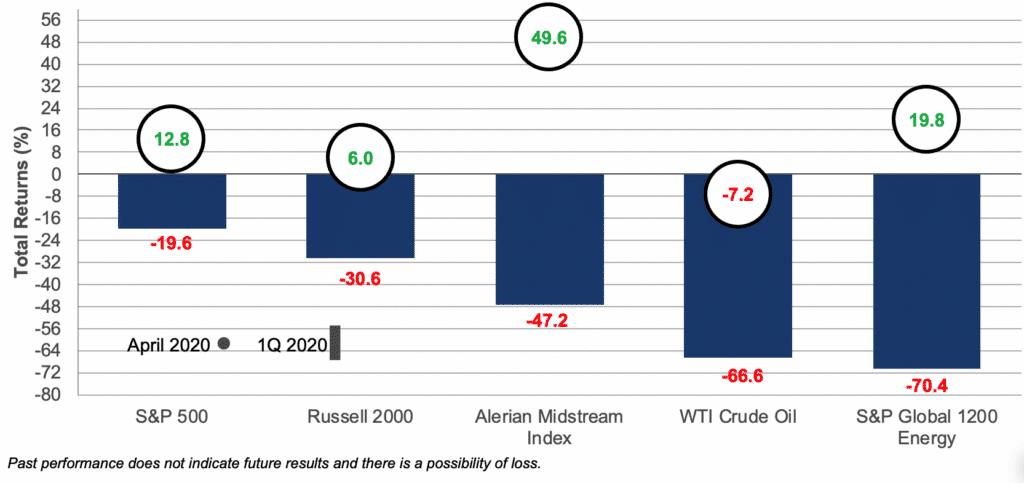 Energy Markets Total Returns