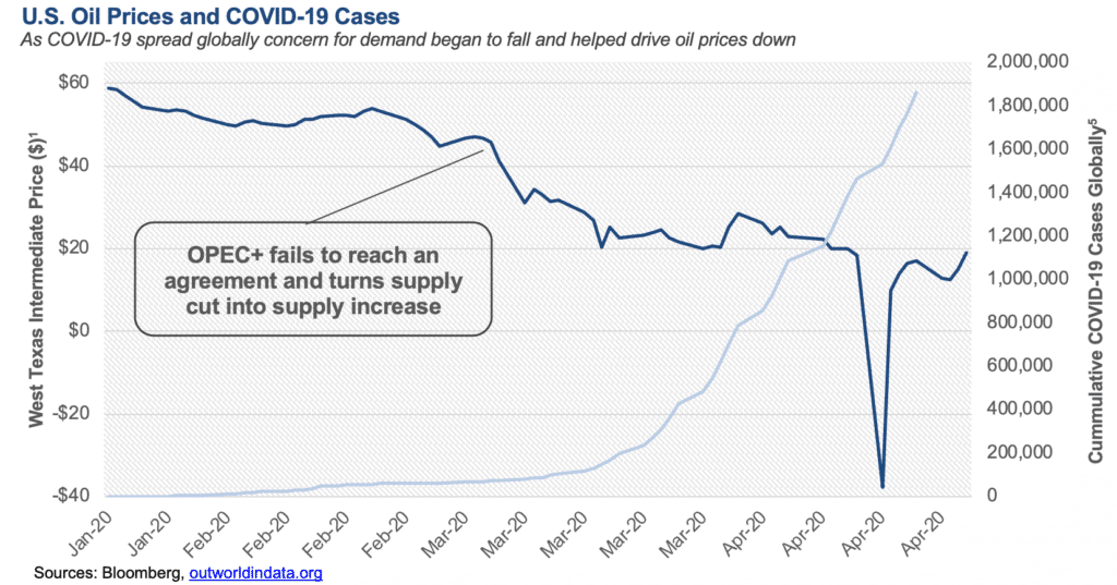 US Oil Prices and COVID-19 Cases