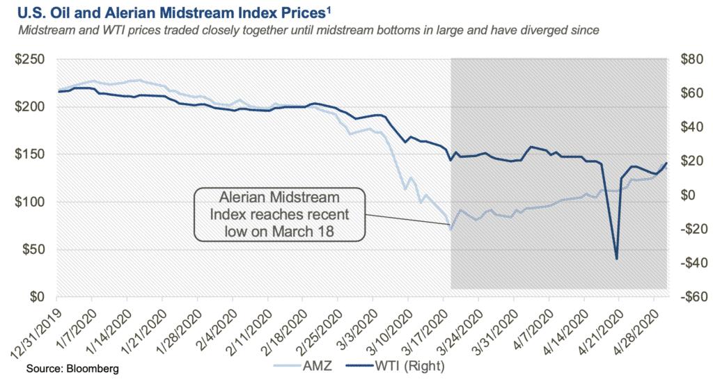 US Oil and Alerian Midstream Index Prices