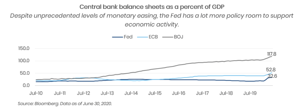 central bank balance sheets as percent of GDP