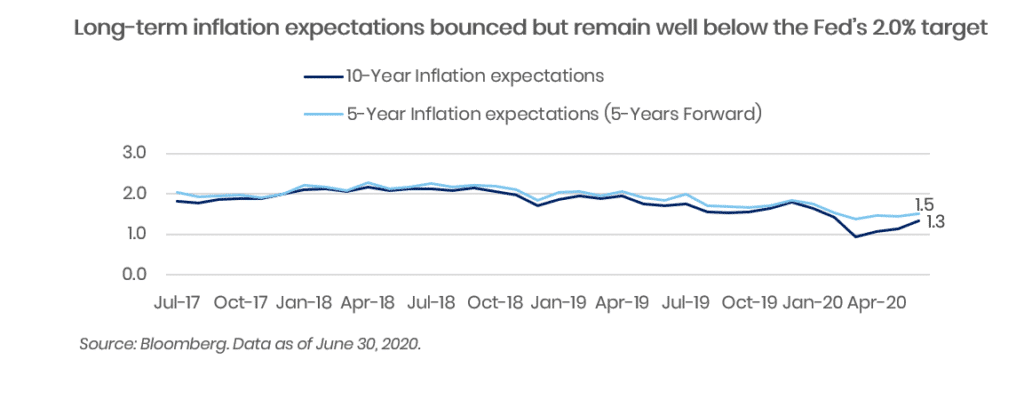 long-term inflation expectations bounced but remain well below the Fed's 2 percent target